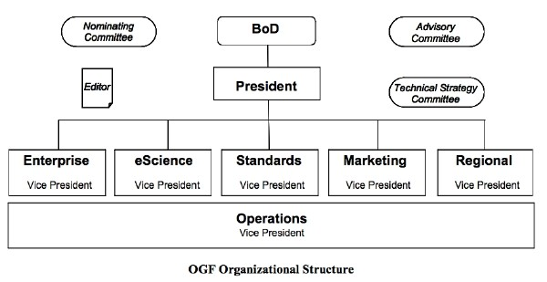 About Ogf Structure